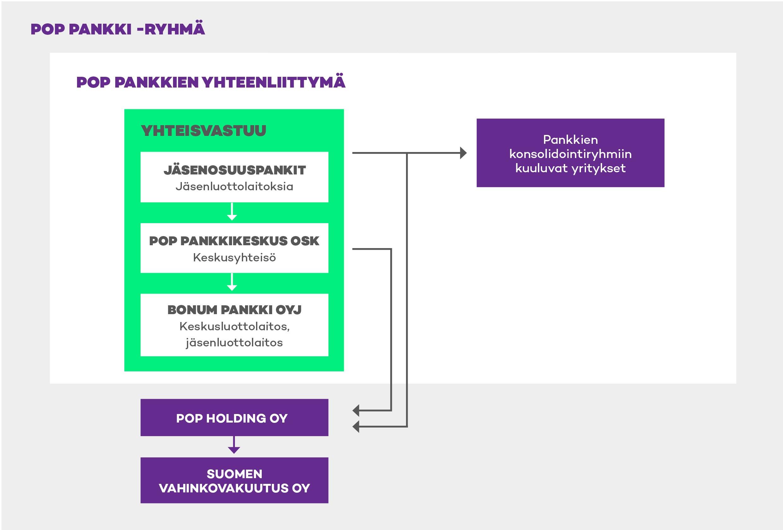 POP Pankki -ryhmä esiteltynä kaaviokuvana